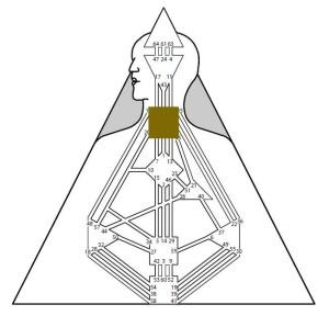 Centrul Exprimării (centrul Gât în Human Design)