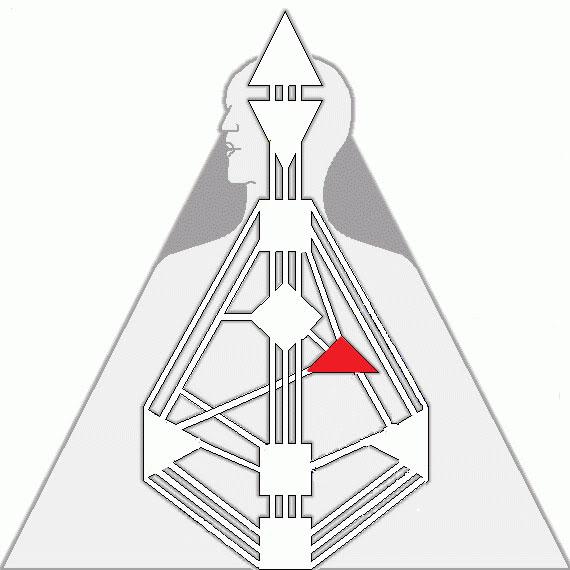 Centrul Voinței (centrul Ego/Inimă în Human Design)